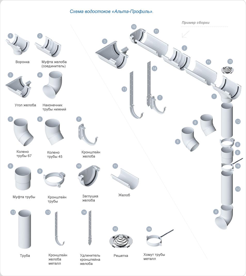 водосточные системы Альта-Профиль